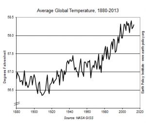 indicator8_2014_tempgraph